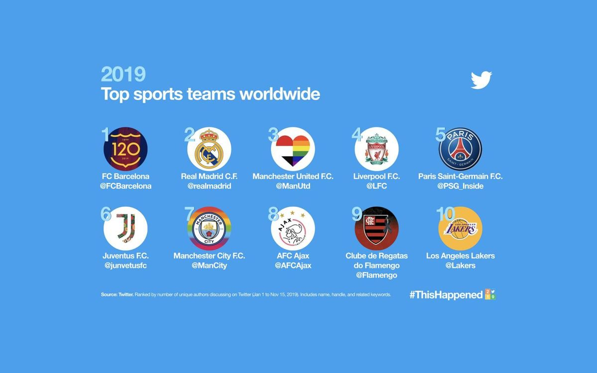 Most mentioned club on Twitter 2019