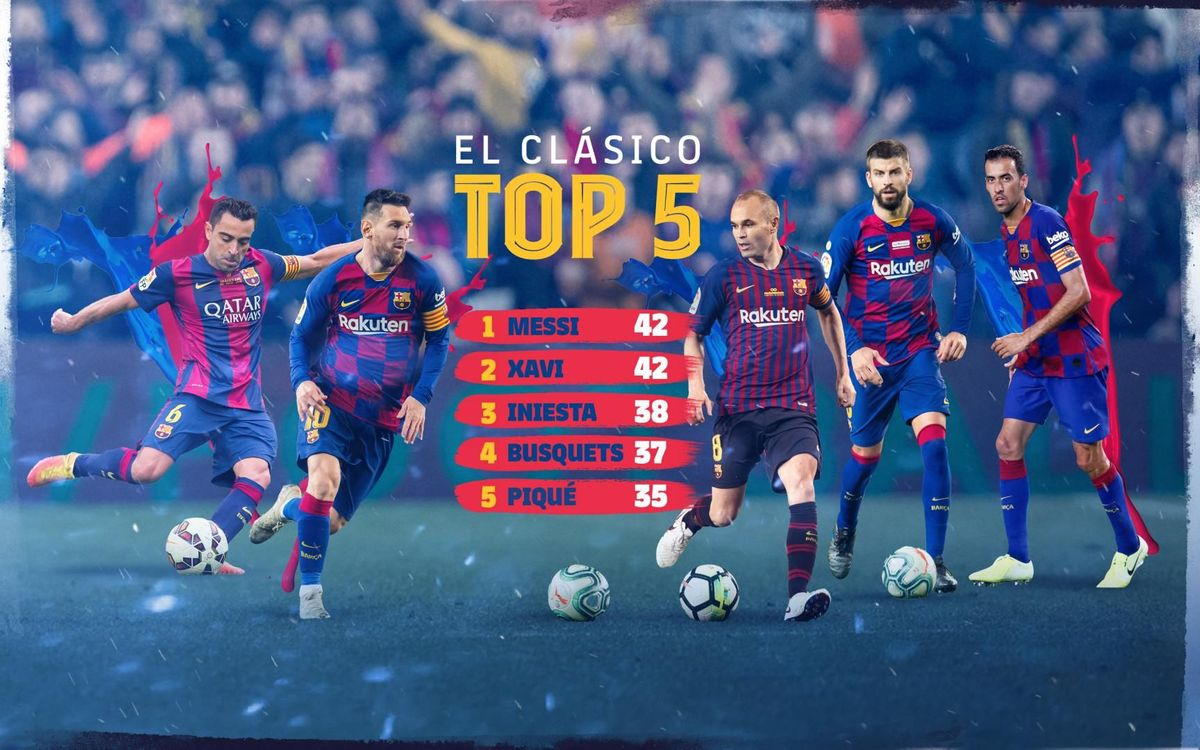 Top 5 dels jugadors blaugranes amb més Clàssics disputats