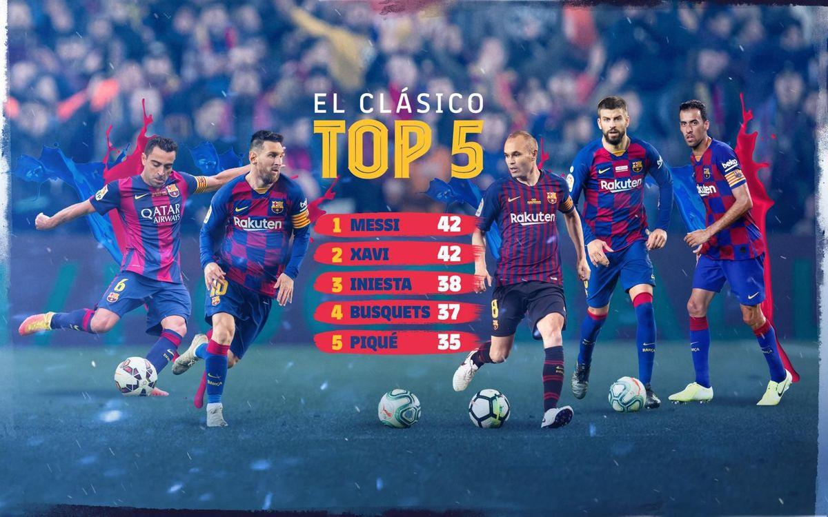 Top 5 de los jugadores azulgranas con más Clásicos disputados