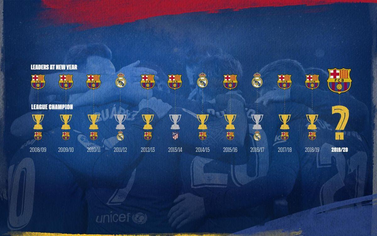 Les leaders en fin d'année et les champions en fin de saison depuis 10 ans