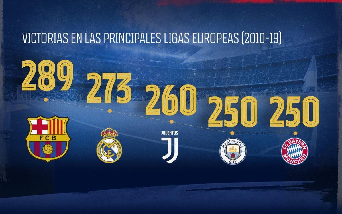 El Barça, líder en victorias en las principales ligas europeas