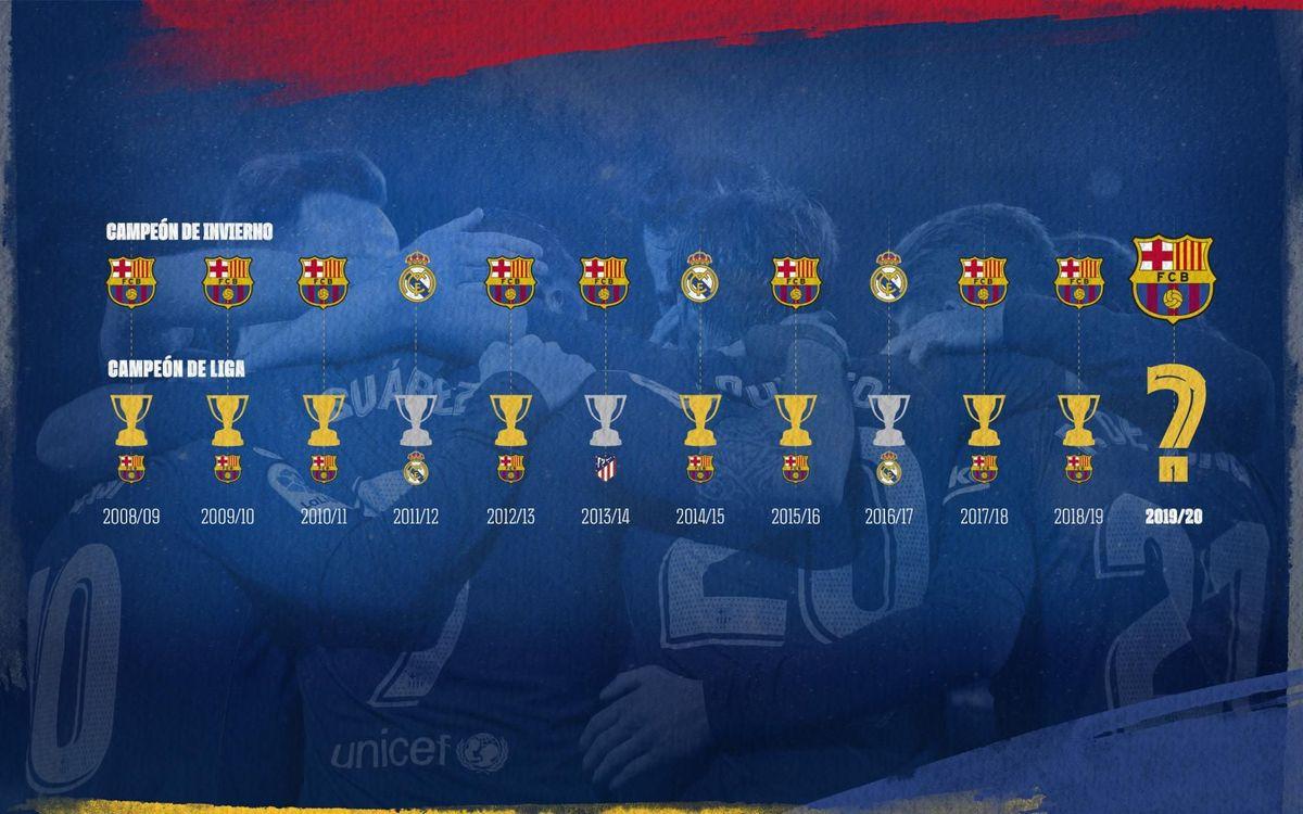 Les champions d'automne (en haut) et les champions à la fin de la saison (en bas) depuis 2009