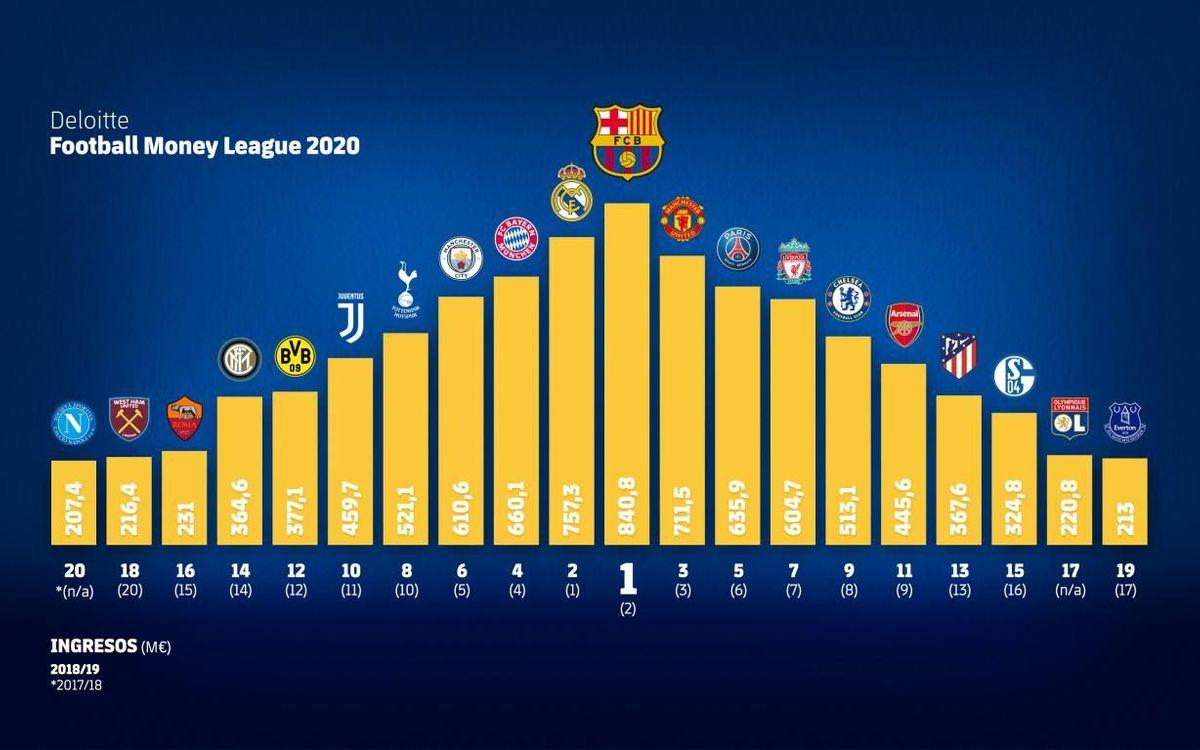 El Barça lidera por primera vez el ranking de clubes de fútbol con más ingresos que elabora la consultora Deloitte