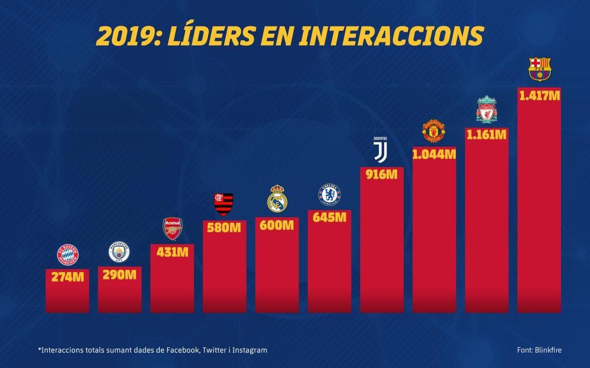 El FC Barcelona ha generat 1.417 milions d'interaccions el 2019, més que cap altra entitat esportiva a nivell global