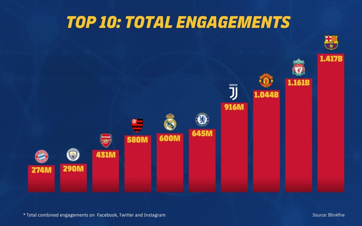 Barça are the outright leaders in the digital realm, generating 1,430 million interactions, more than any other sports club in the world