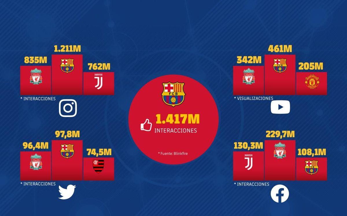 El FC Barcelona es la entitad deportiva con más seguidores en redes sociales, tras desbancar al Real Madrid de la primera posición en este 2019.