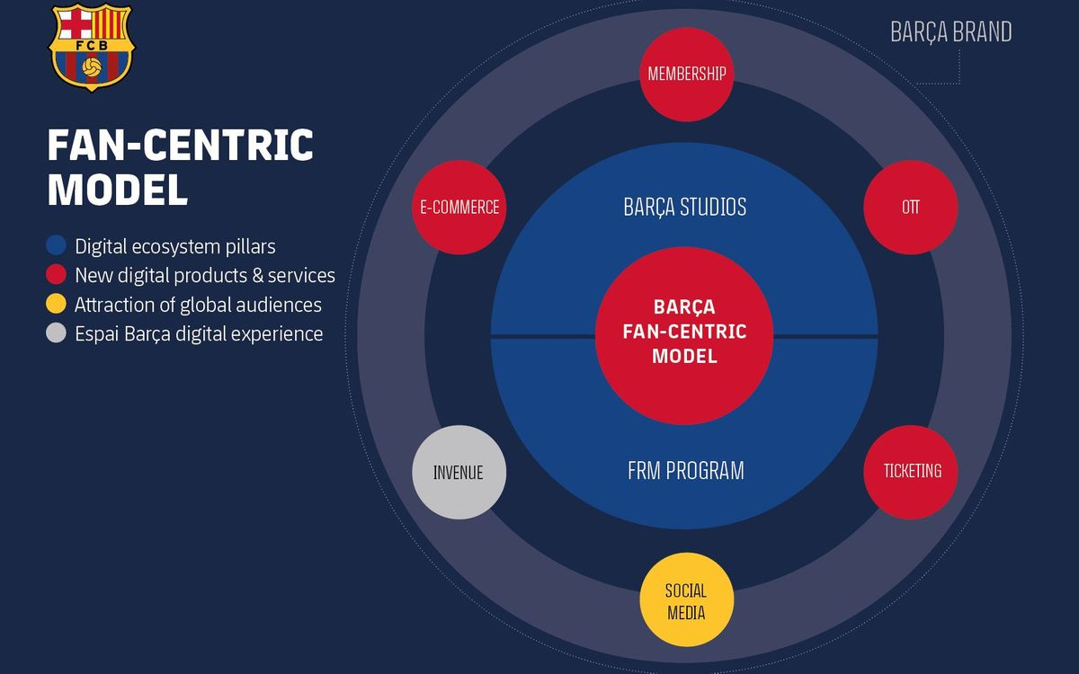 Barca S Digital Strategy Creates New Relationship With Fans In Order To Adapt To Changing Consumer Habits