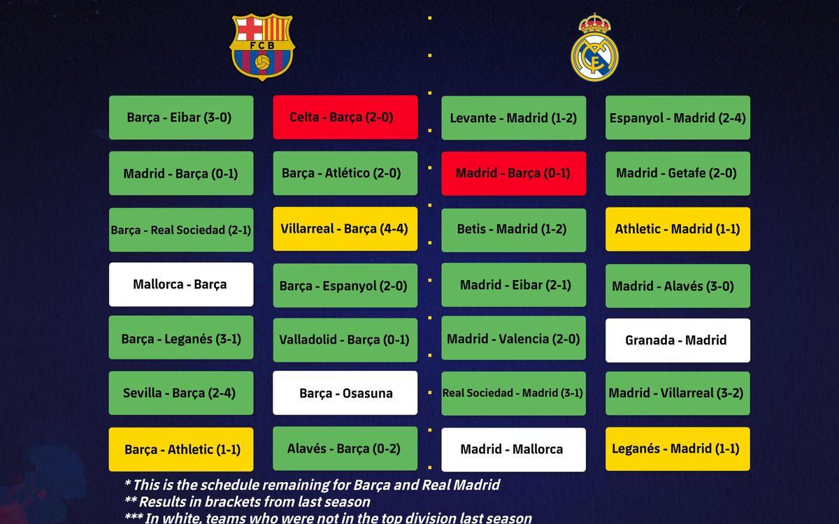 Barça - Madrid