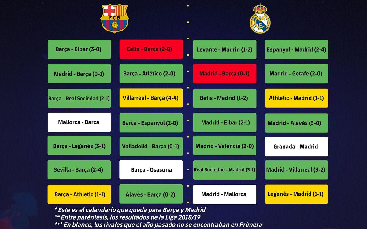 Los resultados de la Liga 2018/19 de los rivales que aún les quedan a Barça y Madrid en esta edición de la competición regular