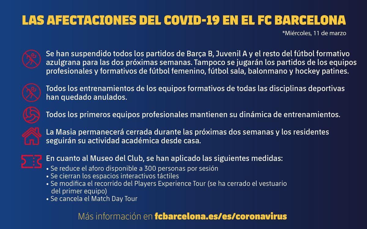 Miércoles, 11 de marzo. Las afectaciones del COVID-19 en el FC Barcelona