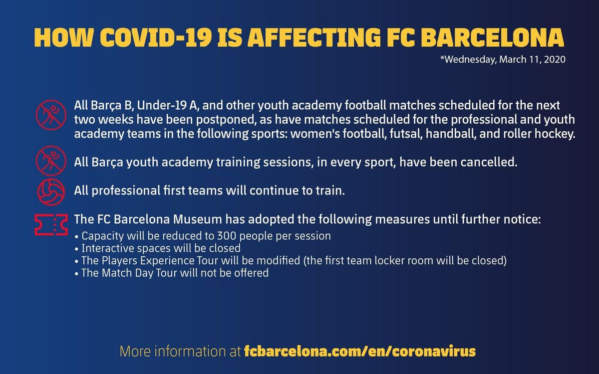 Wednesday, March, 11. How COVID-19 is affecting FC Barcelona
