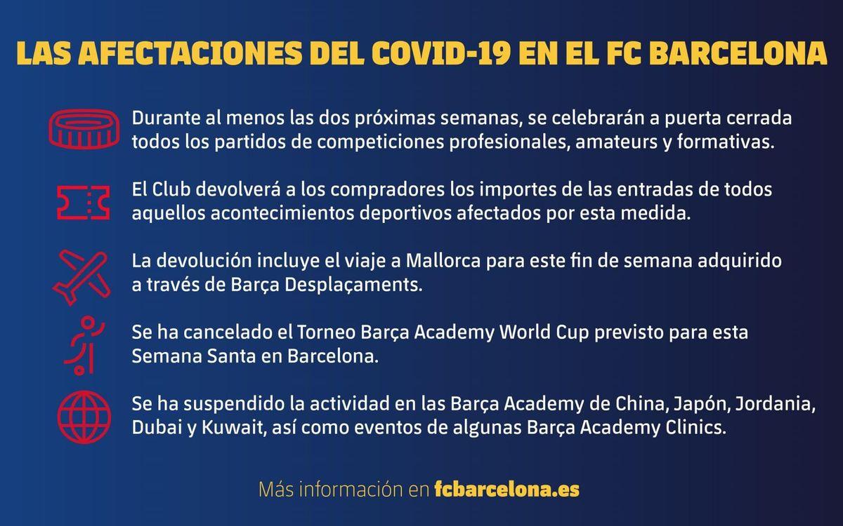 Las afectaciones del COVID-19 en el FC Barcelona