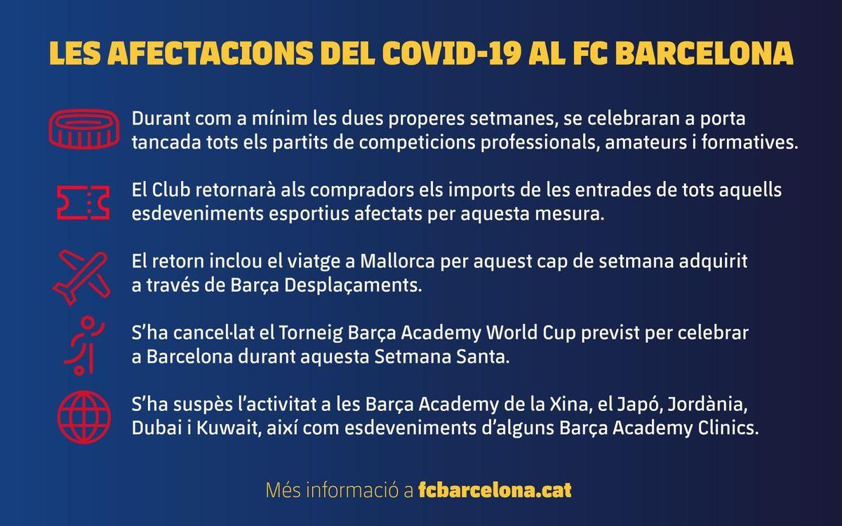 Les afectacions del COVID-19 al FC Barcelona