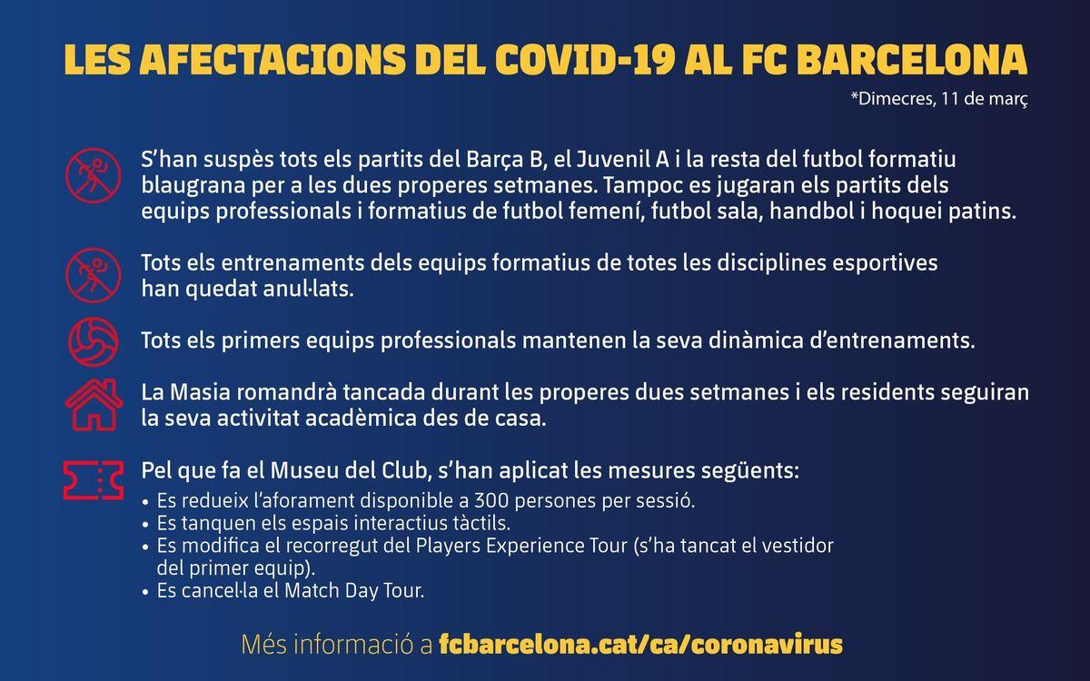 Dimecres, 11 de març. Les afectacions del COVID-19 al FC Barcelona