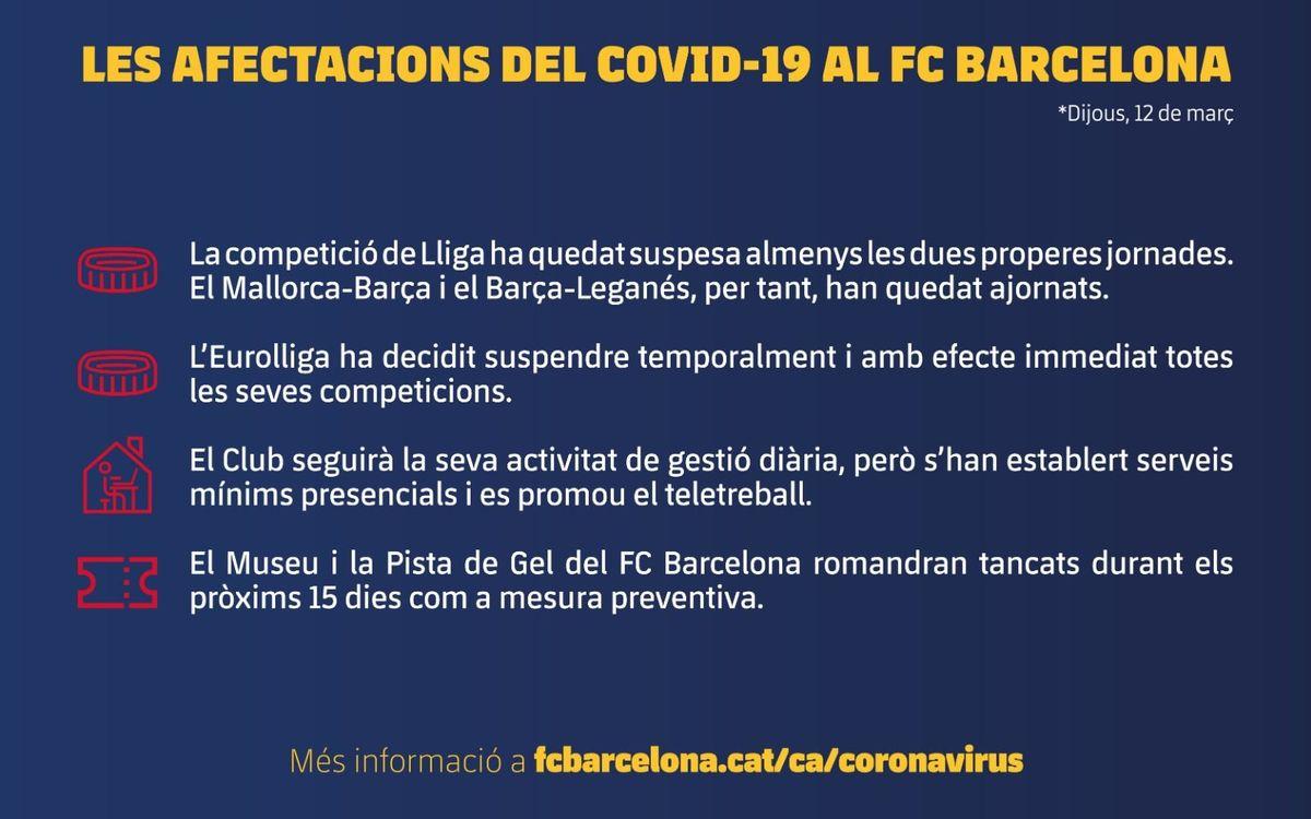 Dijous, 12 de març. Les afectacions del COVID-19 al FC Barcelona