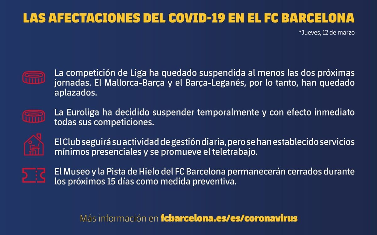 Jueves, 12 de marzo. Las afectaciones del COVID-19 en el FC Barcelona