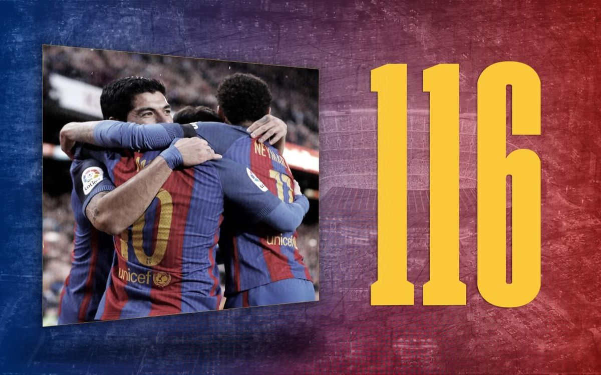 Stat of the day | 116: The goals that Barça scored in the 2016/17 league season