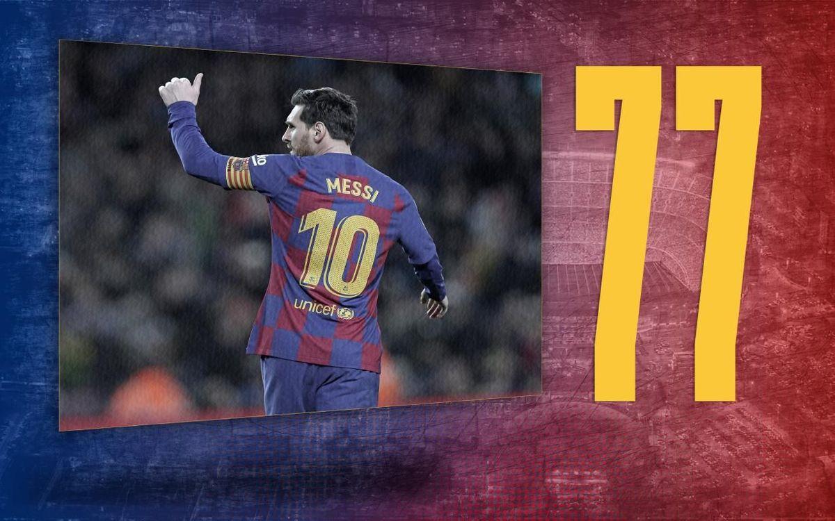 El dato del día | 77: Los equipos a los que ha marcado Messi
