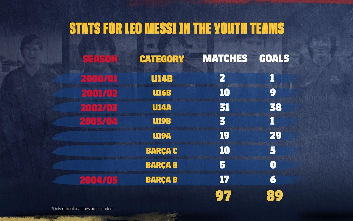 3200x2000_Messi_Gols_Partits_ENG
