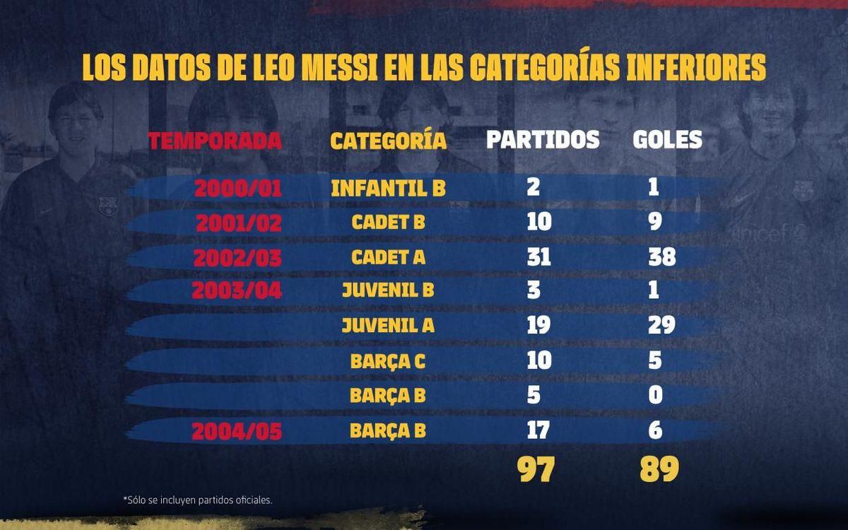 Messi marcó 89 goles en 97 partidos oficiales en las categorías inferiores 'culers'.