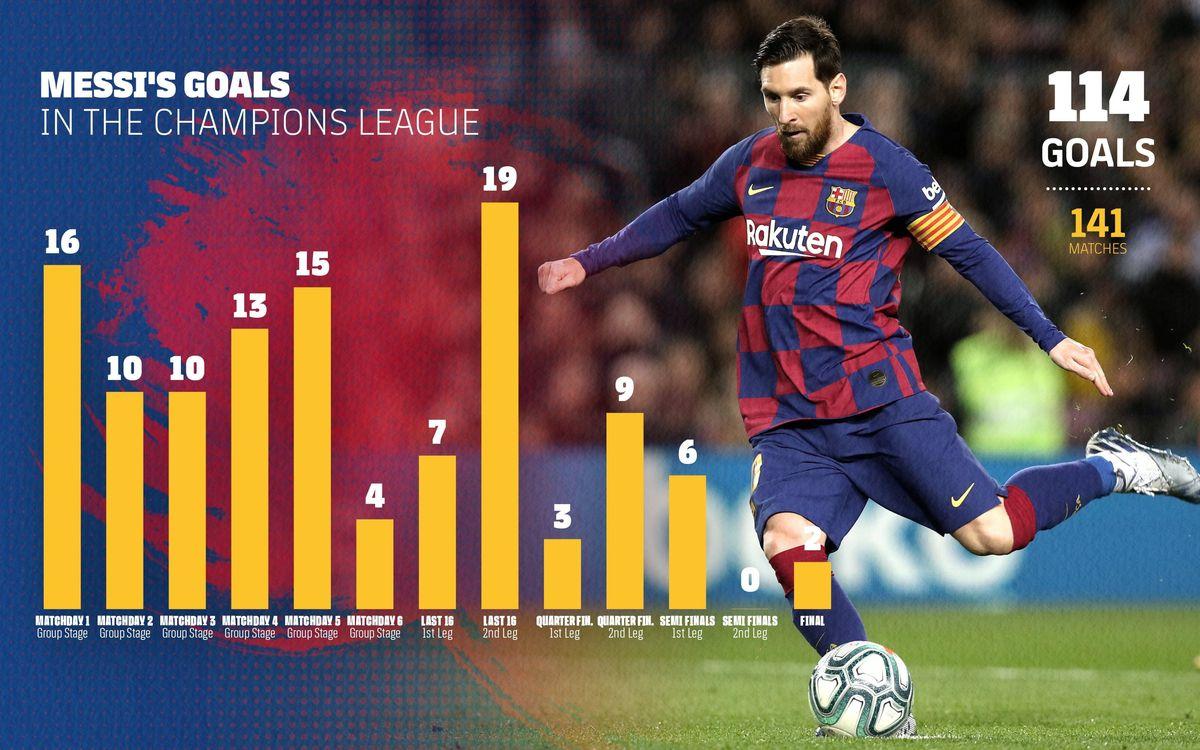 3200x2000_Rondas_Cmapions_Messi_ENG-min