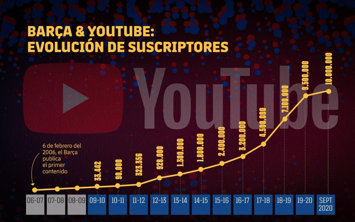 Barça & Youtube: así ha sido la evolución de suscriptores.