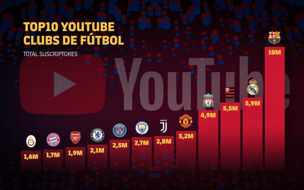 El Top-10 en suscriptores de Youtube de Clubs de fútbol.