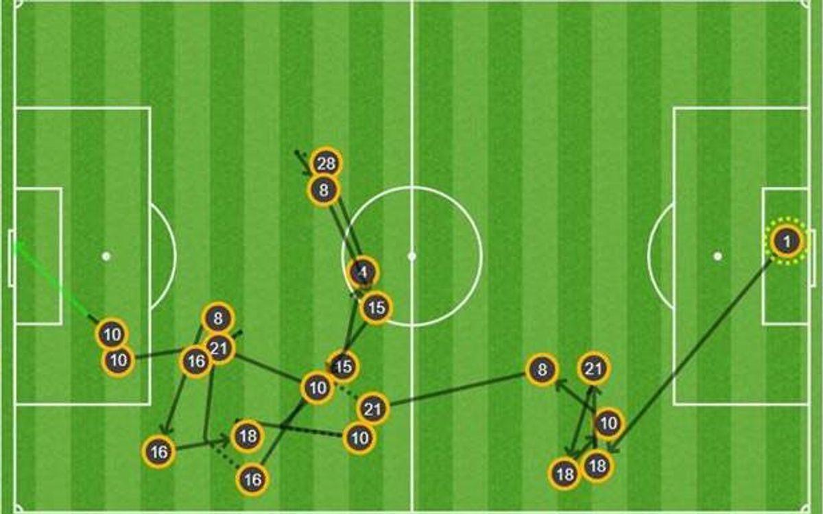 El 0-3 de Messi - 20 passades
