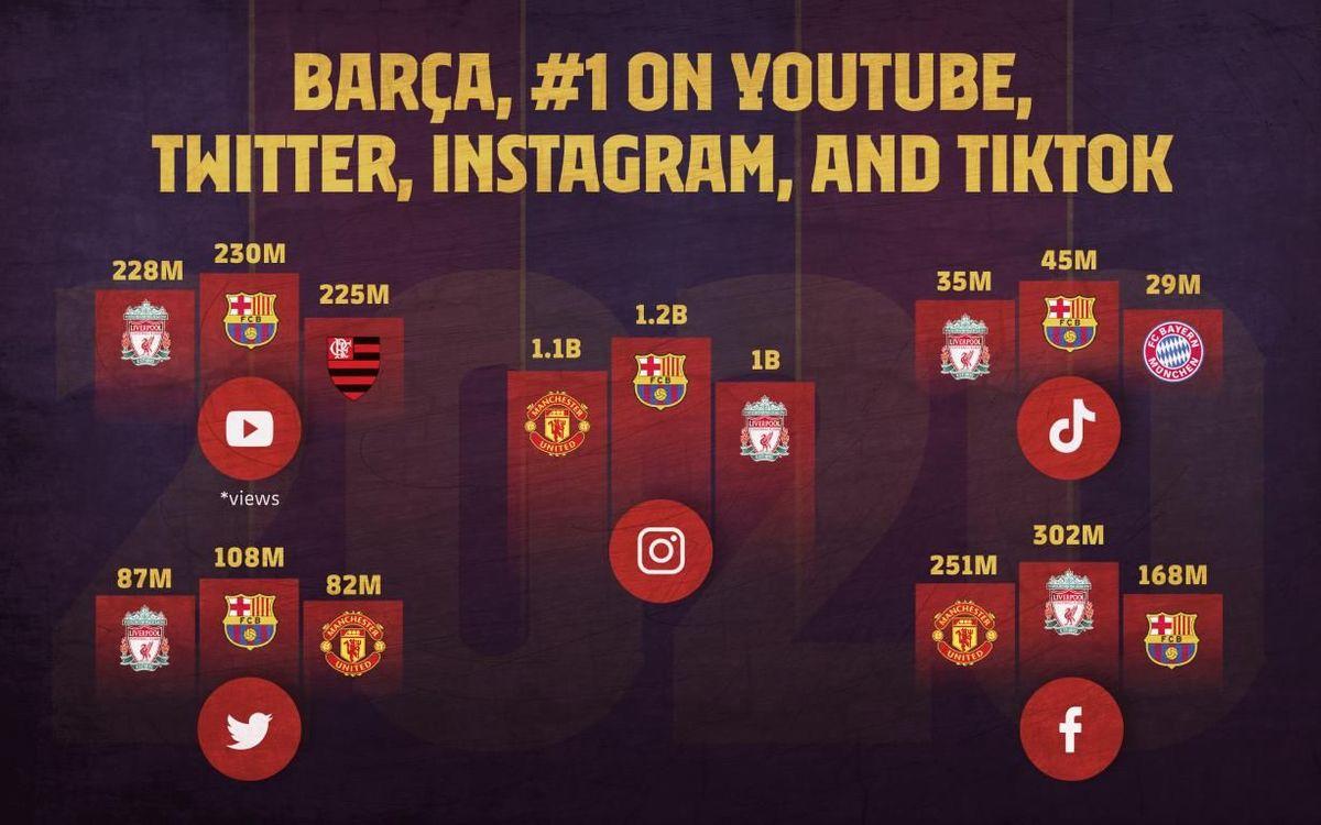Le Barça est leader sur les 4 plateformes principales (Instagram, Twitter, YouTube et Tik Tok).