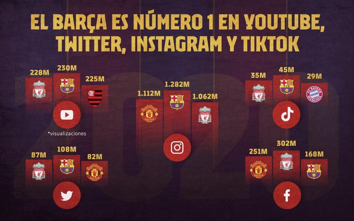 El Barça lidera 4 de las principales plataformas (Instagram, Twitter, Youtube y TikTok).