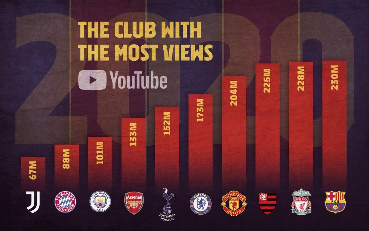 Du 1er janvier au 31 décembre 2020, le Barça a totalisé 230 millions de vues sur la chaîne YouTube