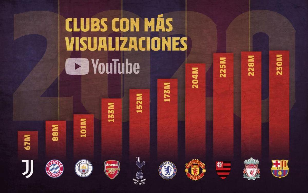 Entre el 1 de enero y el 31 de diciembre se han acumulado un total de 230 millones de reproducciones en el canal de Youtube del FC Barcelona