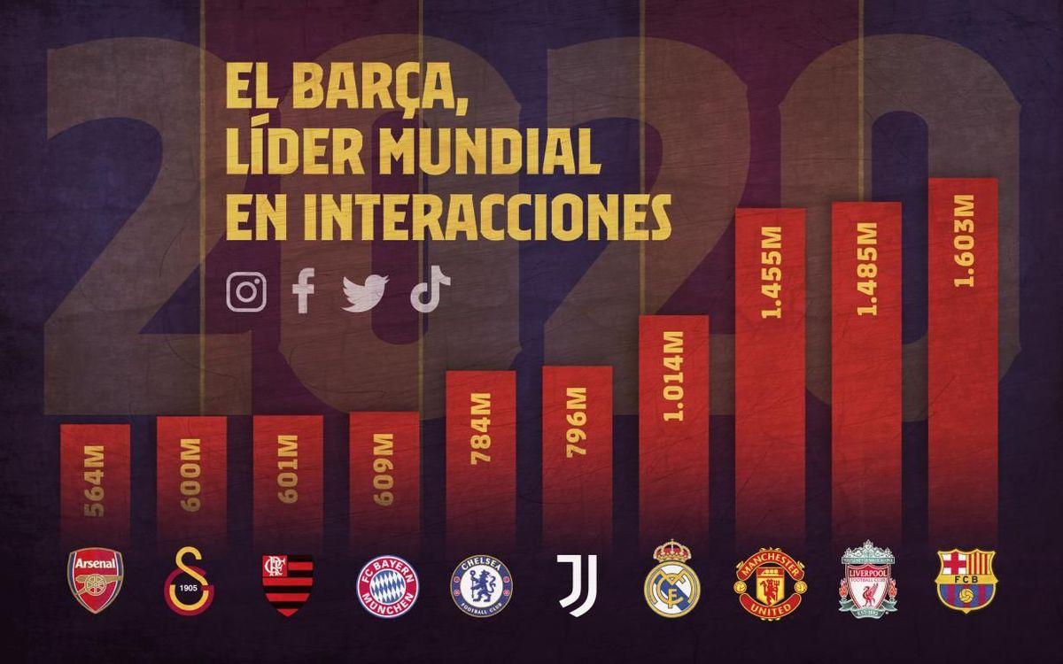 El Barça es el club que ha conseguido más likes, comentarios y comparticiones de contenido, con un total de 1.603 millones.
