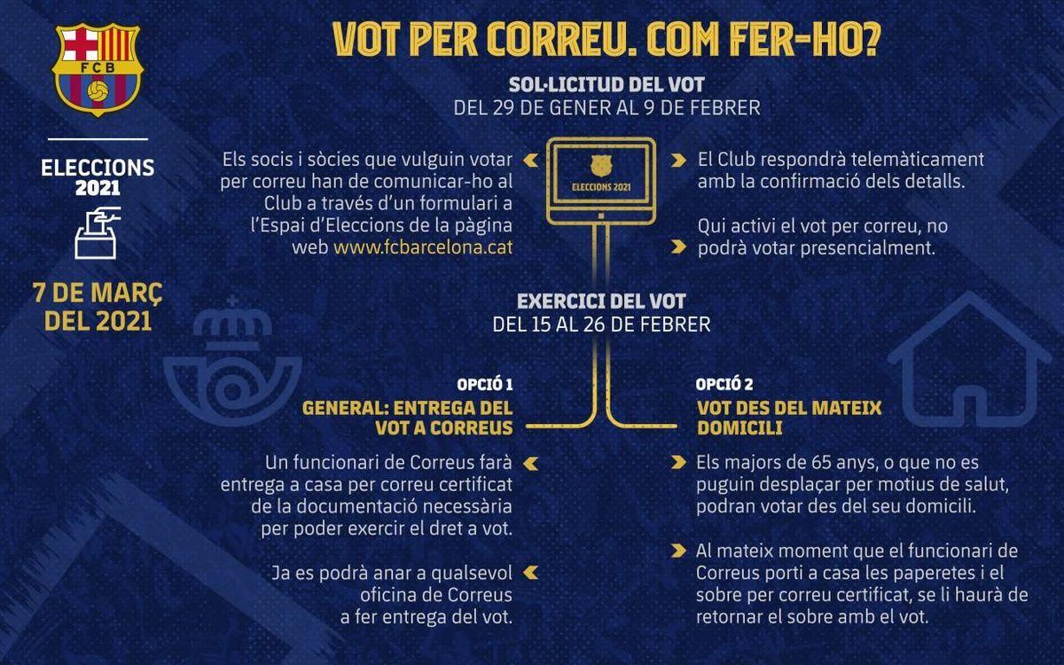 Consulta com podràs votar per correu a les eleccions del 7 de març.