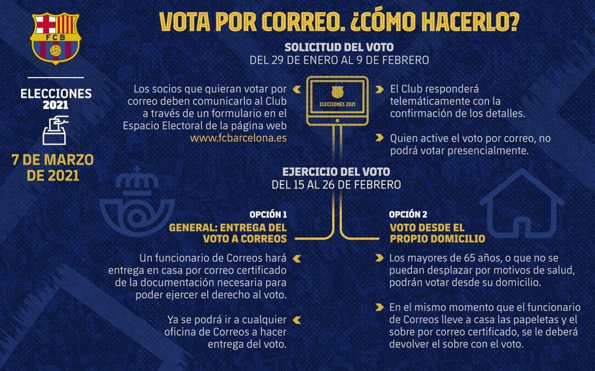 Consulta cómo podrás votar por correo en las elecciones del 7 de marzo.