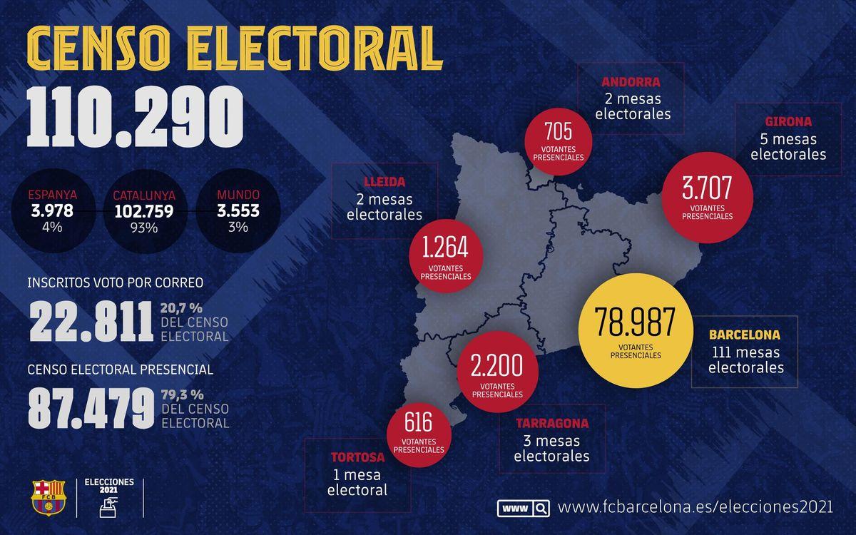 Un total de 87.479 socios y socias están convocados para votar en las elecciones del próximo 7 de marzo.