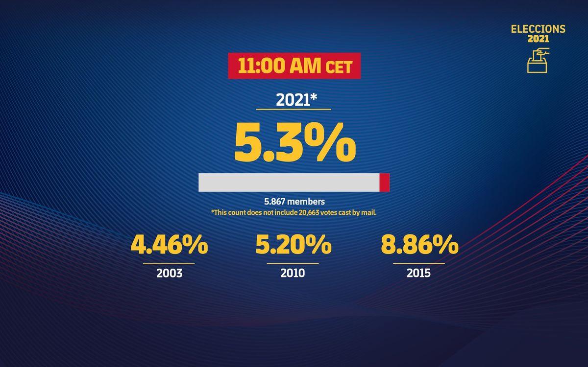 3200x2000-eleccions_estadistiques_participacio-11-eng-min