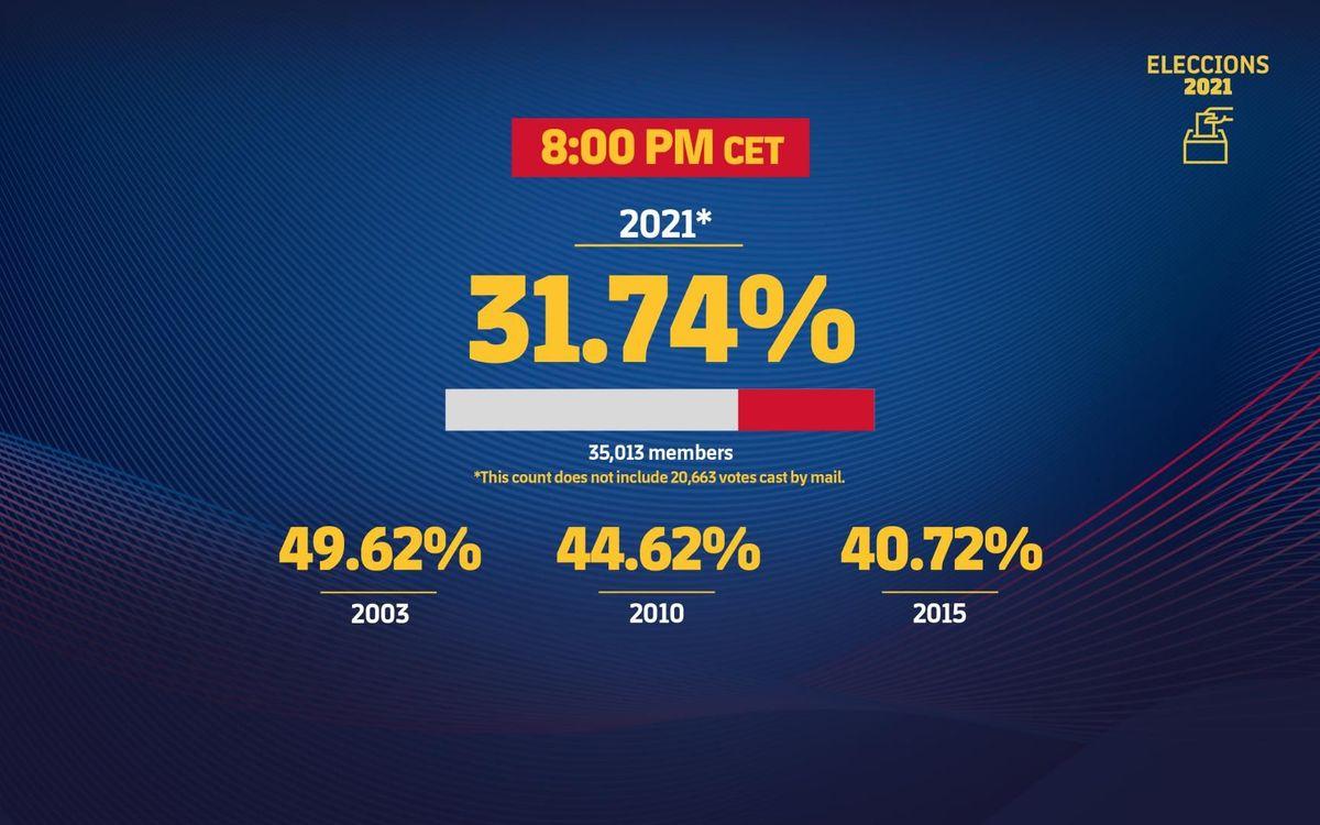 mini_3200x2000-eleccions_estadistiques_participacio-20-eng