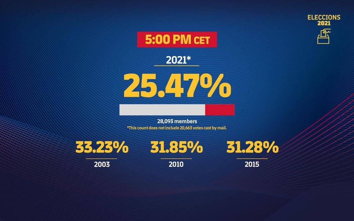 mini_3200x2000-eleccions_estadistiques_participacio-17-eng