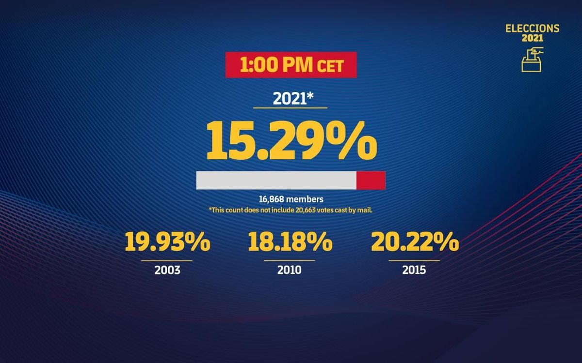 By 1.00pm CET, 16,868 people voted in person.