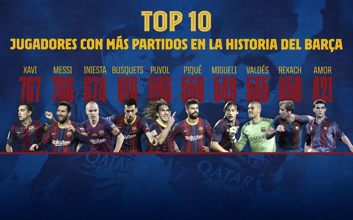 Jugadores con más partidos en la historia del Barça.