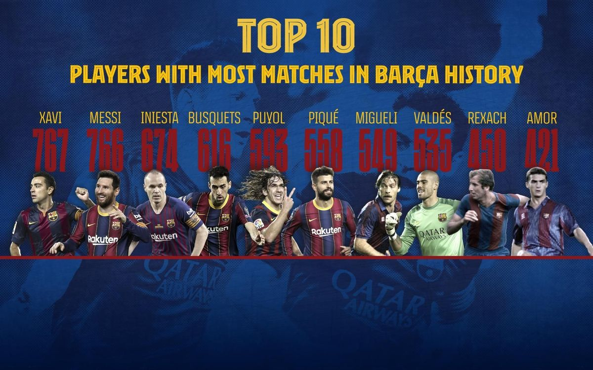 Players with most matches in Barça history