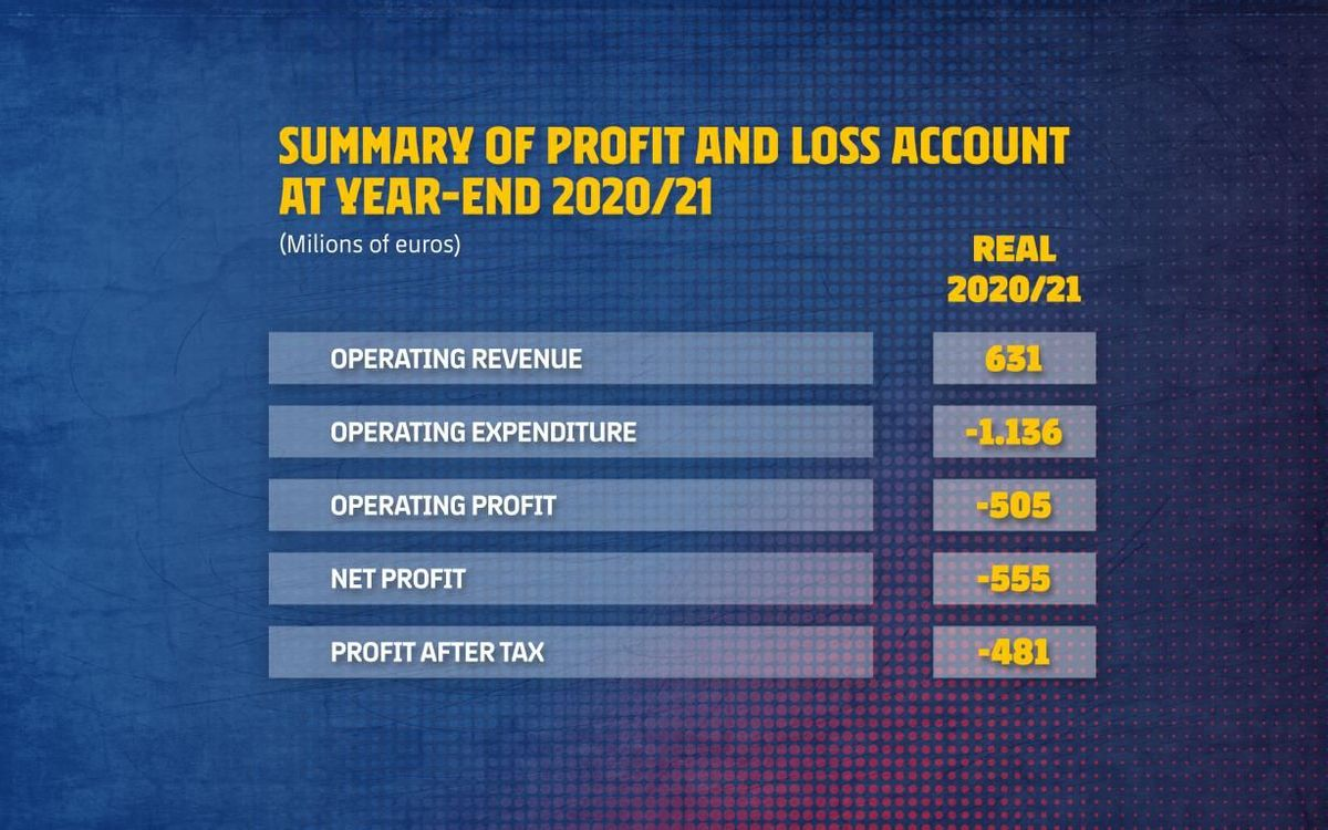 Summary of profit and loss account at year-end 2020/21